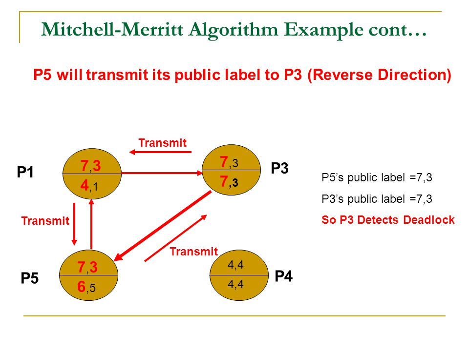 Mitchell-Merritt Algorithm Example cont… 7,37,3 4,1 7,3 7,37,3 6,5 4,4 P1 P5 P3 P4 P5 will transmit its public label to P3 (Reverse Direction) Transmit P5's public label =7,3 P3's public label =7,3 So P3 Detects Deadlock Transmit