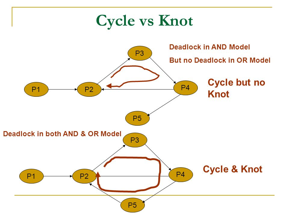 Cycle vs Knot P1P2 P3 P4 P5 Cycle but no Knot Deadlock in AND Model But no Deadlock in OR Model P1P2 P3 P4 P5 Cycle & Knot Deadlock in both AND & OR Model