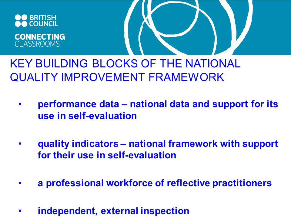 KEY BUILDING BLOCKS OF THE NATIONAL QUALITY IMPROVEMENT FRAMEWORK performance data – national data and support for its use in self-evaluation quality indicators – national framework with support for their use in self-evaluation a professional workforce of reflective practitioners independent, external inspection