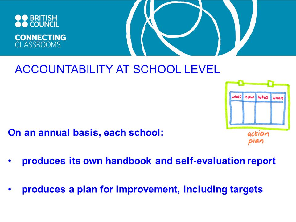 ACCOUNTABILITY AT SCHOOL LEVEL On an annual basis, each school: produces its own handbook and self-evaluation report produces a plan for improvement, including targets