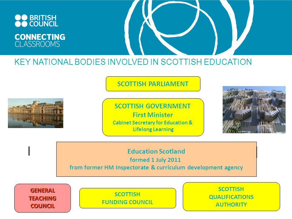 KEY NATIONAL BODIES INVOLVED IN SCOTTISH EDUCATION SCOTTISH GOVERNMENT First Minister Cabinet Secretary for Education & Lifelong Learning Education Scotland formed 1 July 2011 from former HM Inspectorate & curriculum development agency SCOTTISH PARLIAMENT GENERALTEACHINGCOUNCIL SCOTTISH QUALIFICATIONS AUTHORITY SCOTTISH FUNDING COUNCIL