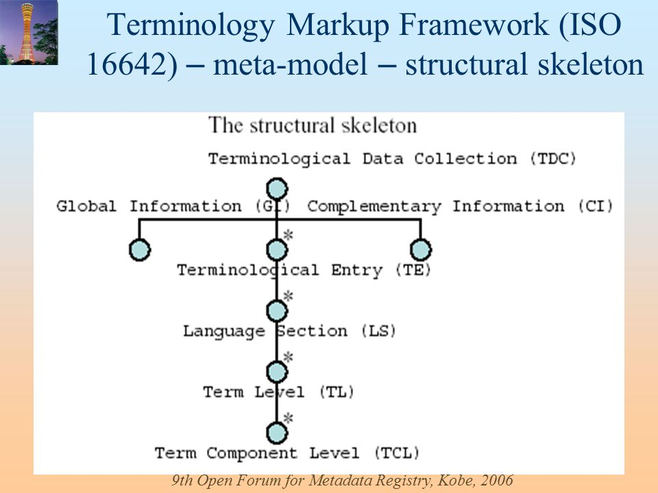 9th Open Forum for Metadata Registry, Kobe, 2006 Terminology Markup Framework (ISO 16642) – meta-model – structural skeleton