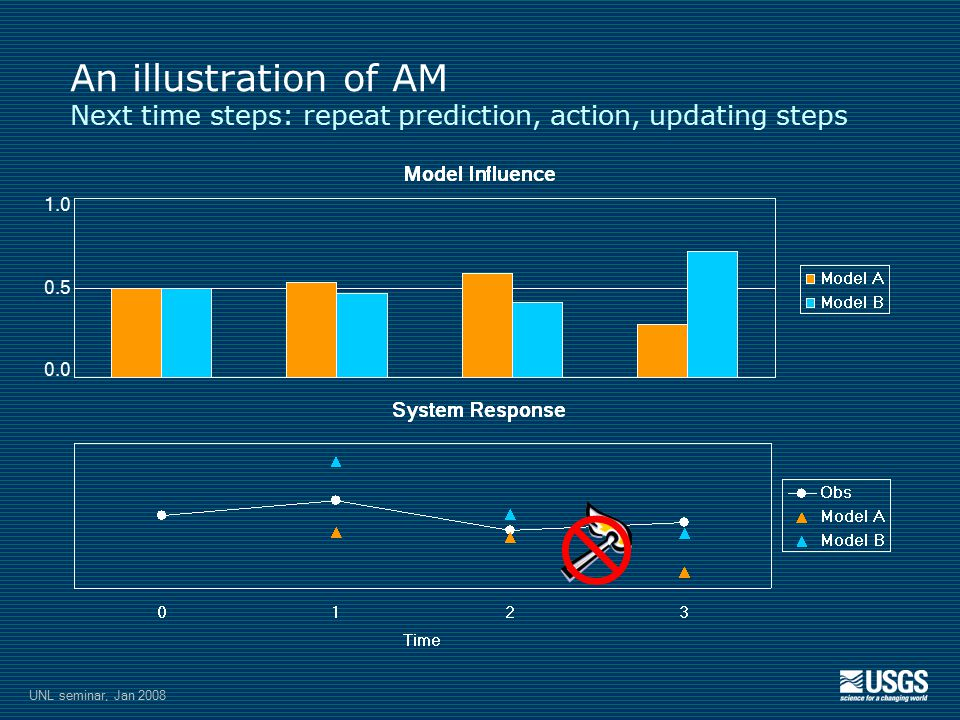 1.0 0.5 0.0 An illustration of AM Next time steps: repeat prediction, action, updating steps UNL seminar, Jan 2008 