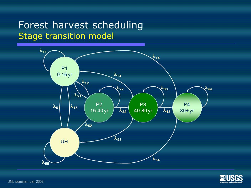 UNL seminar, Jan 2008 Forest harvest scheduling Stage transition model P1 0-16 yr UH P2 16-40 yr P3 40-80 yr P4 80+ yr 11 55 51 15 21 12 14 54 13 53 22 33 44 32 43 52