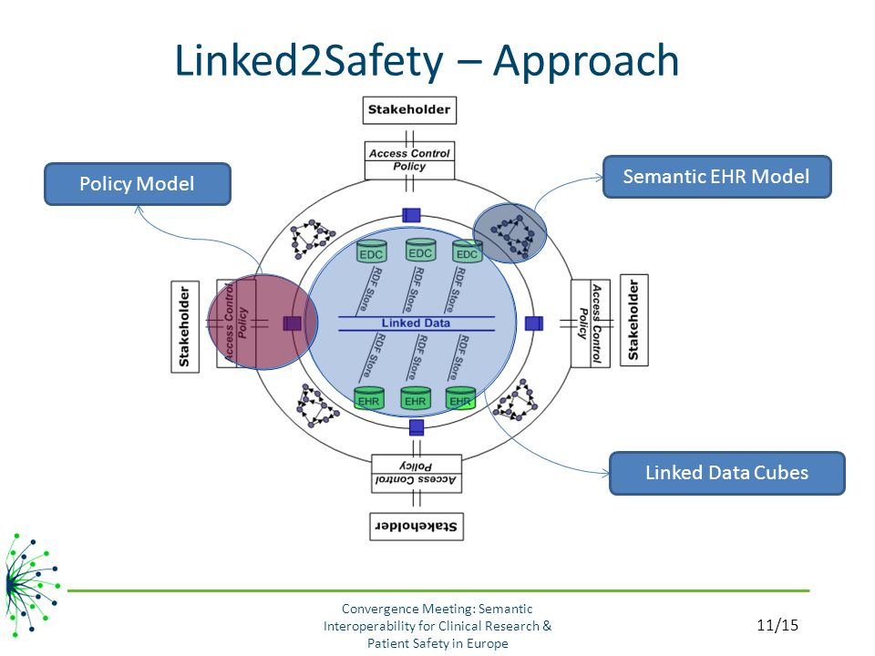 Linked2Safety – Approach Linked Data Cubes Semantic EHR ModelPolicy Model 11/15 Convergence Meeting: Semantic Interoperability for Clinical Research & Patient Safety in Europe
