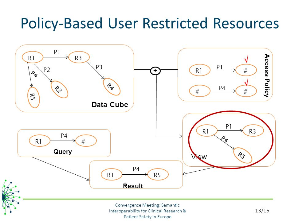 Policy-Based User Restricted Resources R1R3 P1 R4 P3 R2 P2 R5 P4 Data Cube + R1# P4 Query R1R5 P4 Result R1R3 R5 P4 View P1 R1 # P1 # # P4 Access Policy   13/15 Convergence Meeting: Semantic Interoperability for Clinical Research & Patient Safety in Europe
