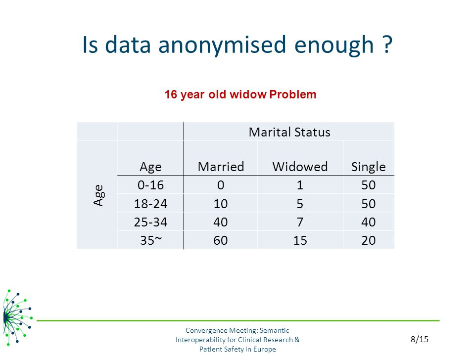 Is data anonymised enough .