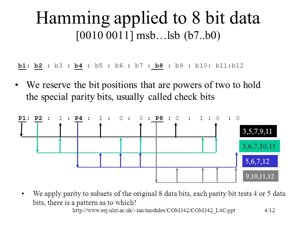 http://www.eej.ulst.ac.uk/~ian/modules/COM342/COM342_L4C.ppt4/12 Hamming applied to 8 bit data [0010 0011] msb…lsb (b7..b0) We reserve the bit positions that are powers of two to hold the special parity bits, usually called check bits b1: b2 : b3 : b4 : b5 : b6 : b7 : b8 : b9 : b10: b11:b12 P1: P2 : 1 : P4 : 1 : 0 : 0 : P8 : 0 : 1 : 0 : 0 We apply parity to subsets of the original 8 data bits, each parity bit tests 4 or 5 data bits, there is a pattern as to which.