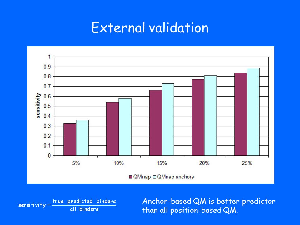 External validation Anchor-based QM is better predictor than all position-based QM.