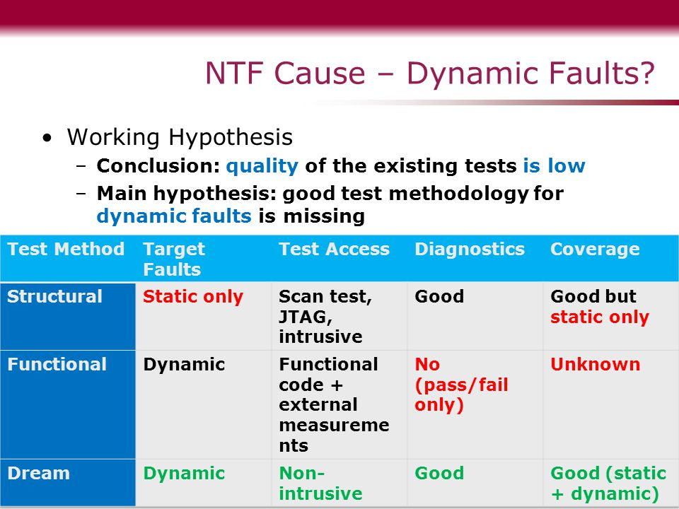 NTF Cause – Dynamic Faults.