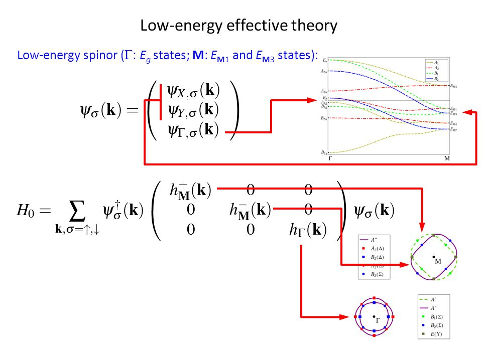 Low-energy effective theory Low-energy spinor (  : E g states; M: E M1 and E M3 states):