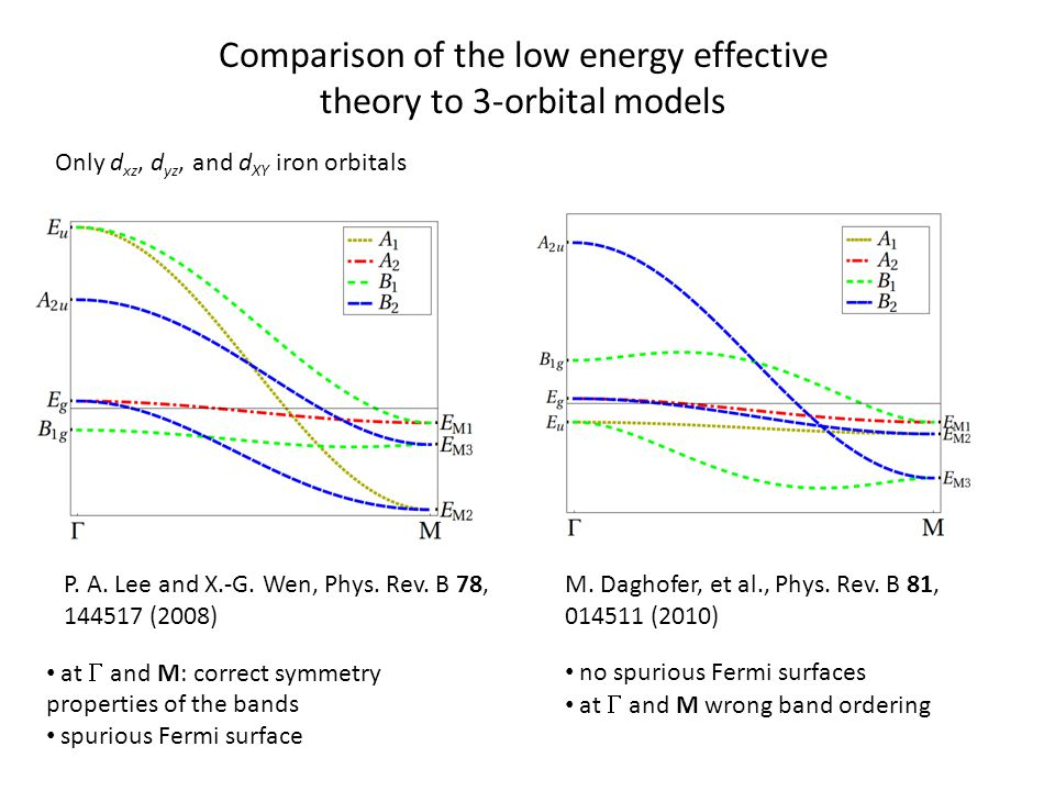 Comparison of the low energy effective theory to 3-orbital models Only d xz, d yz, and d XY iron orbitals P.