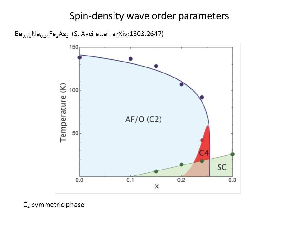 Spin-density wave order parameters Ba 0.76 Na 0.24 Fe 2 As 2 (S.