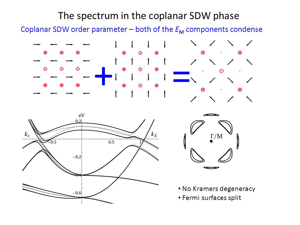 The spectrum in the coplanar SDW phase No Kramers degeneracy Fermi surfaces split + = Coplanar SDW order parameter – both of the E M components condense
