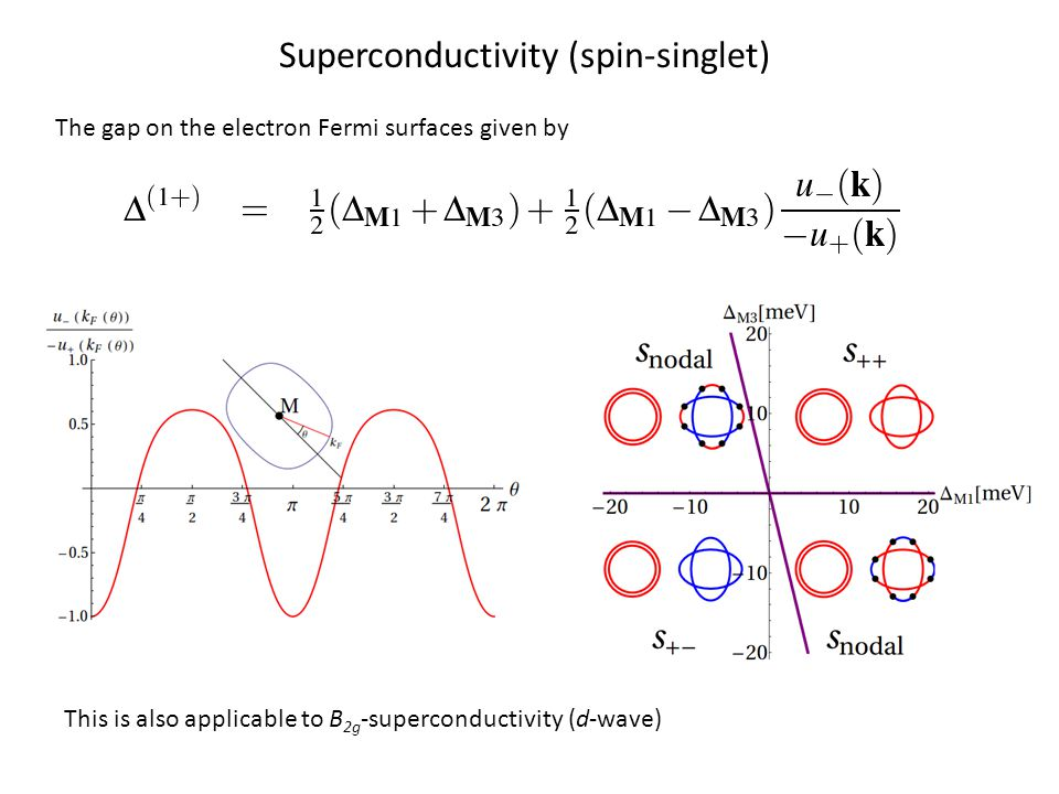 Superconductivity (spin-singlet) The gap on the electron Fermi surfaces given by This is also applicable to B 2g -superconductivity (d-wave)
