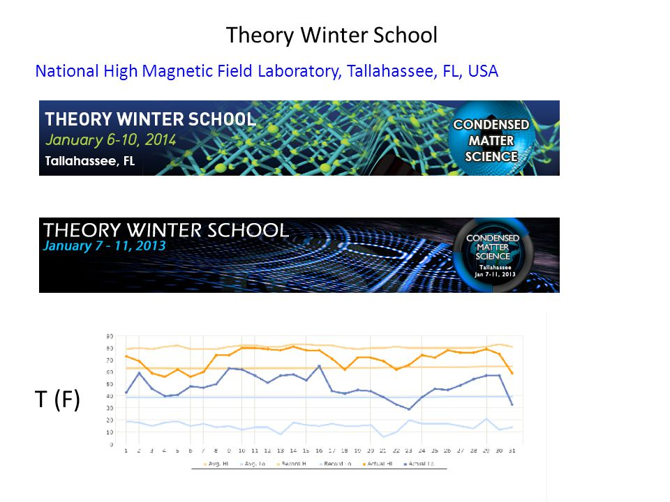 Theory Winter School National High Magnetic Field Laboratory, Tallahassee, FL, USA T (F)