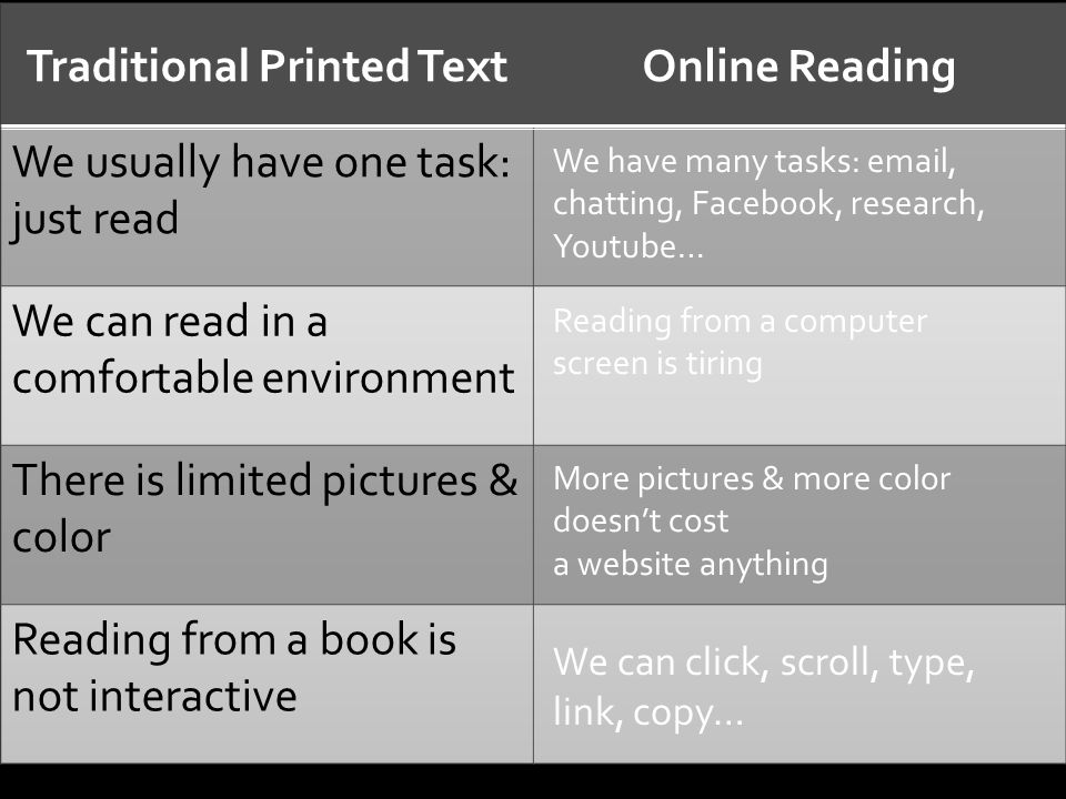 We have many tasks: email, chatting, Facebook, research, Youtube… Reading from a computer screen is tiring More pictures & more color doesn't cost a website anything We can click, scroll, type, link, copy…