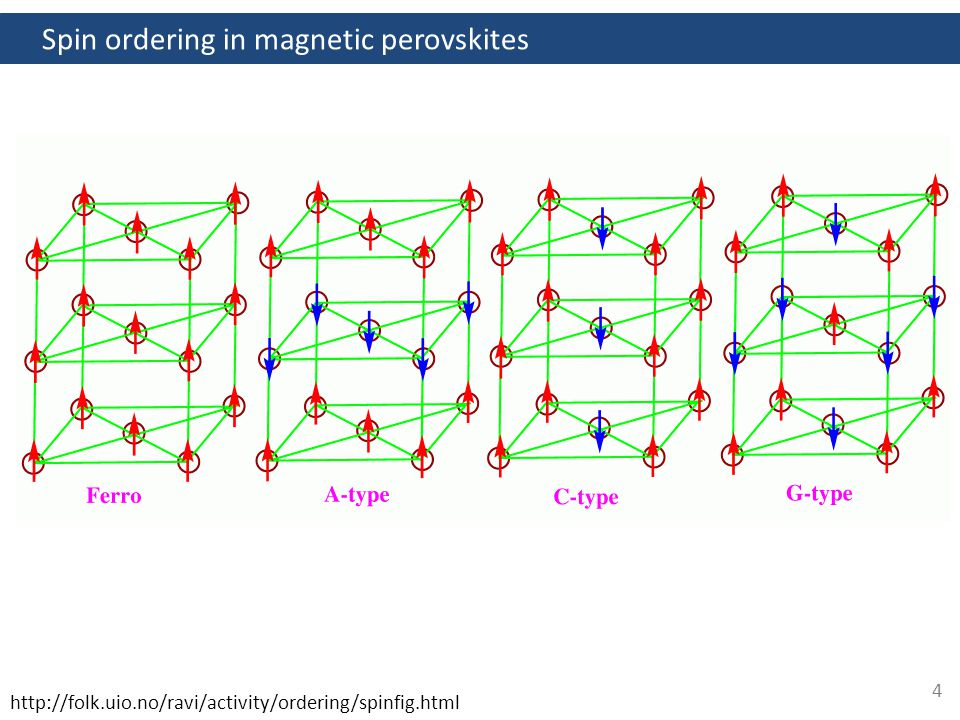 http://folk.uio.no/ravi/activity/ordering/spinfig.html 4 Spin ordering in magnetic perovskites
