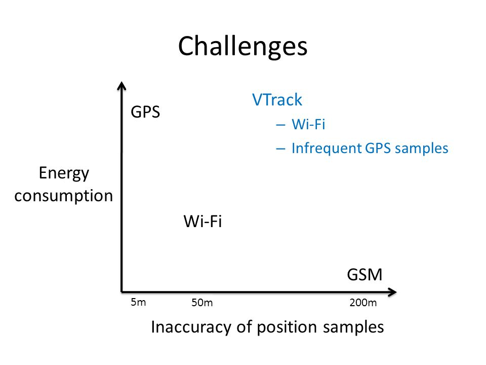 Challenges Inaccuracy of position samples Energy consumption GSM GPS Wi-Fi 50m200m 5m VTrack – Wi-Fi – Infrequent GPS samples