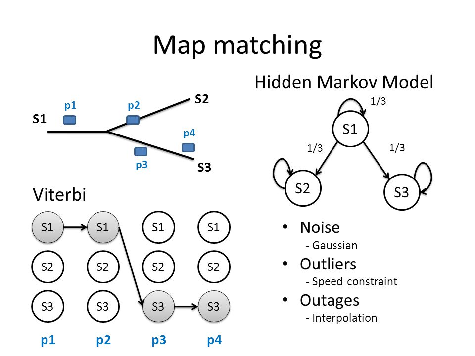 Map matching Hidden Markov Model S1 S2 S3 p1p2 p3 p4 S1 S2 S3 1/3 S1 S2 S3 S1 S2 S3 S1 S2 S3 S1 S2 S3 p1p2p3p4 Viterbi Noise - Gaussian Outliers - Speed constraint Outages - Interpolation