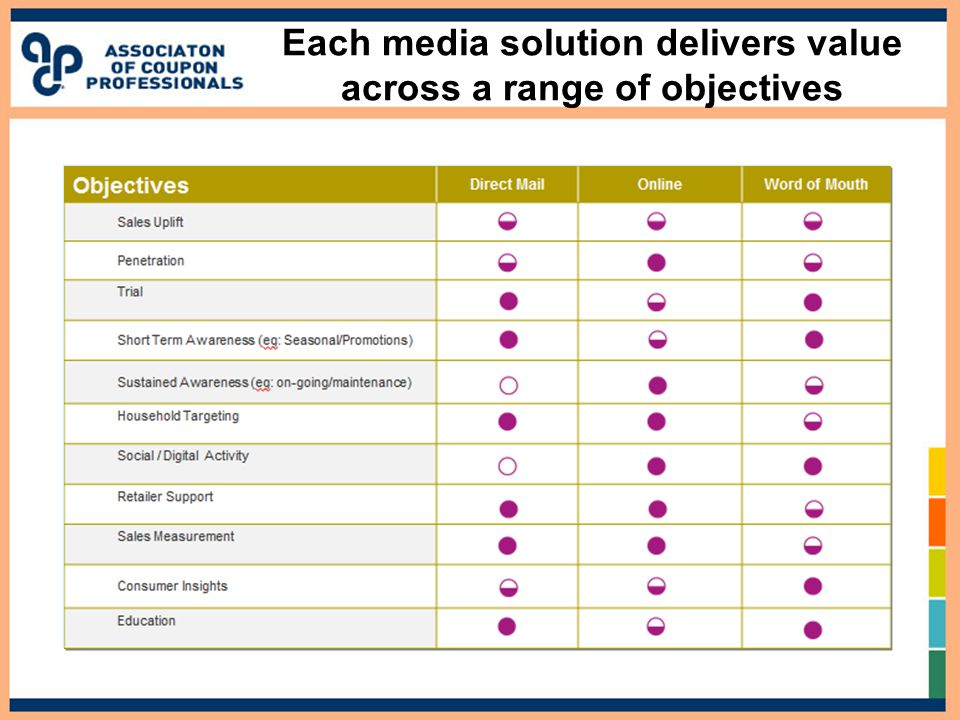Each media solution delivers value across a range of objectives