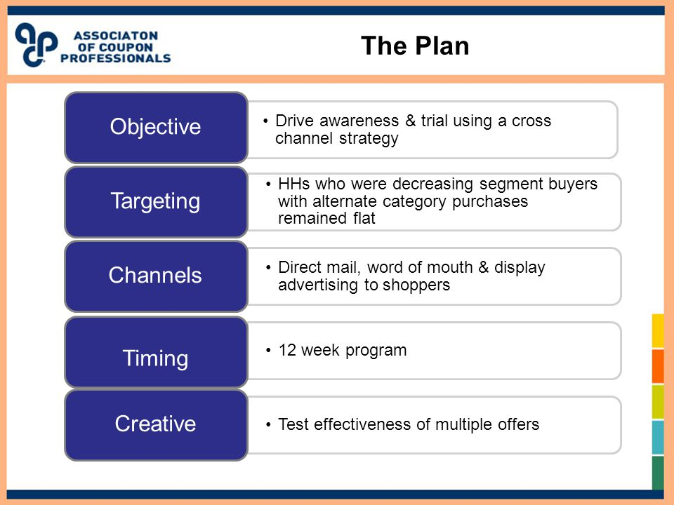 The Plan Drive awareness & trial using a cross channel strategy Objective HHs who were decreasing segment buyers with alternate category purchases remained flat Targeting Direct mail, word of mouth & display advertising to shoppers Channels 12 week program Timing Test effectiveness of multiple offers Creative