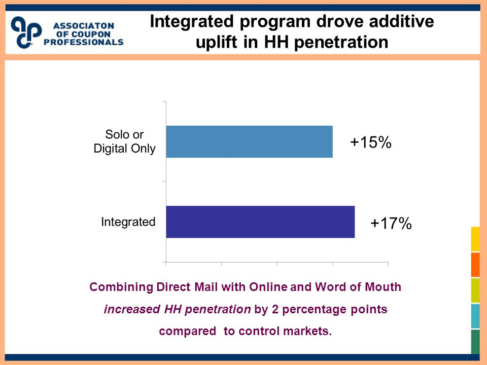Integrated program drove additive uplift in HH penetration Combining Direct Mail with Online and Word of Mouth increased HH penetration by 2 percentage points compared to control markets.
