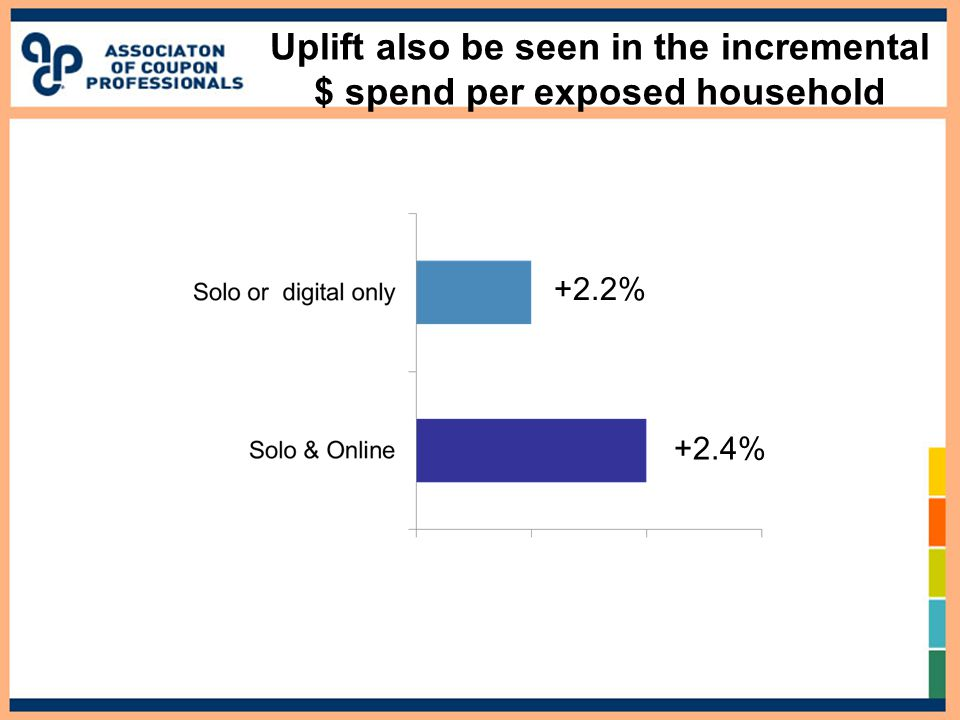 Uplift also be seen in the incremental $ spend per exposed household +2.2% +2.4%