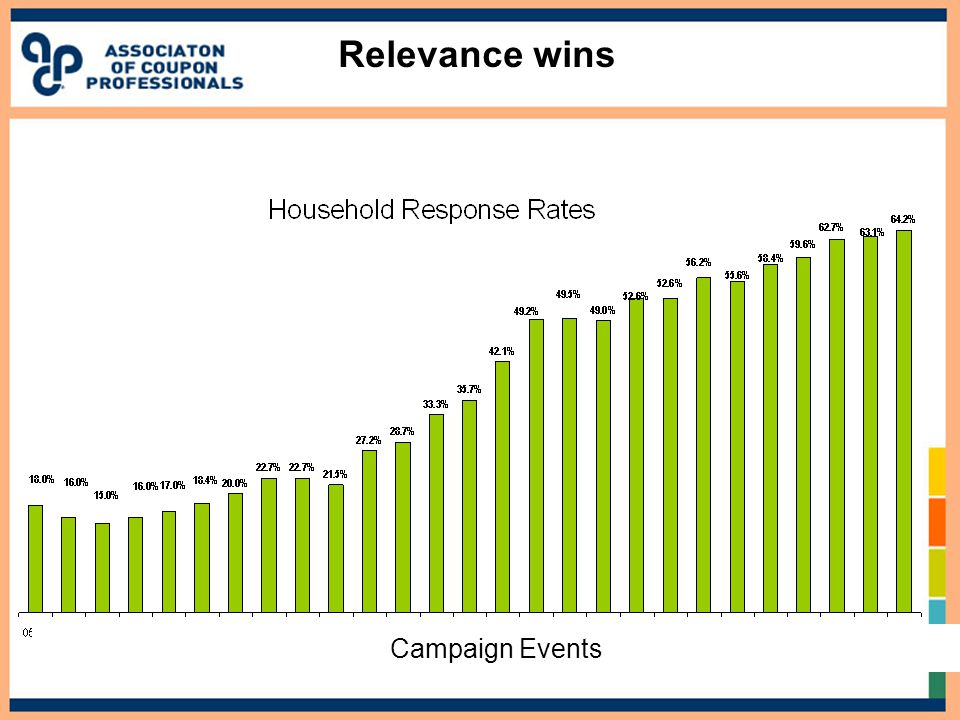 Relevance wins Campaign Events