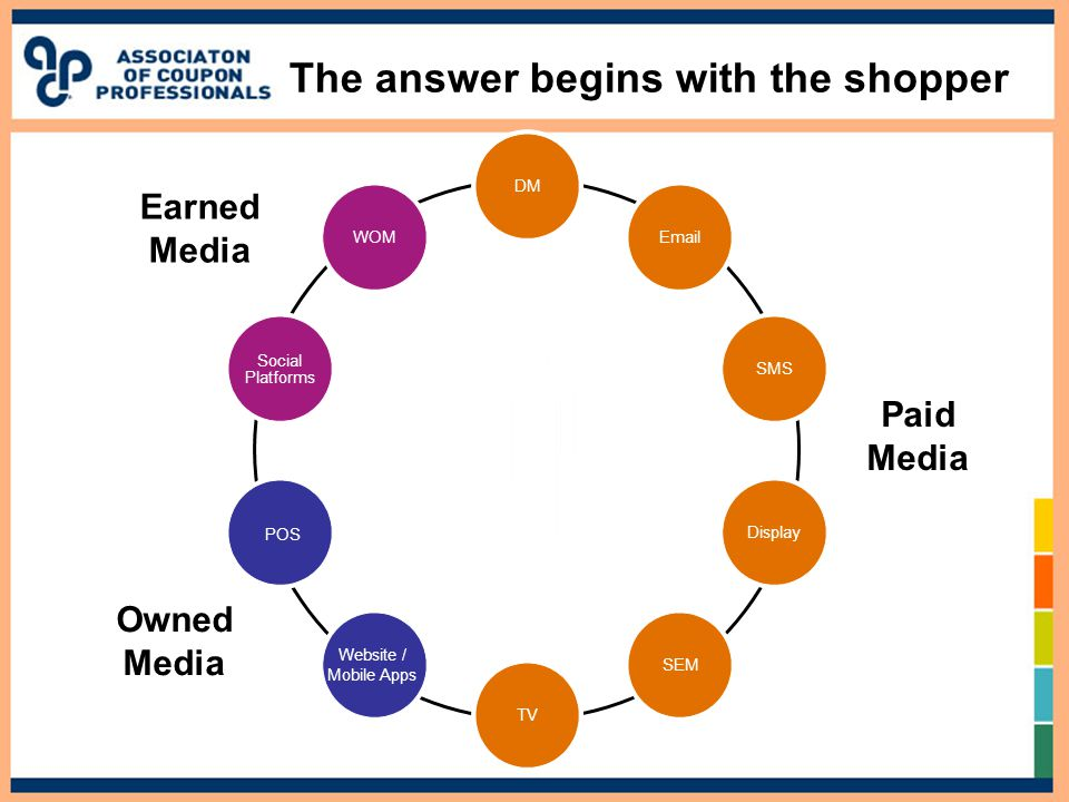 Paid Media Owned Media Earned Media SHOPPER DM  SMS Display SEM TV Website / Mobile Apps POS Social Platforms WOM The answer begins with the shopper