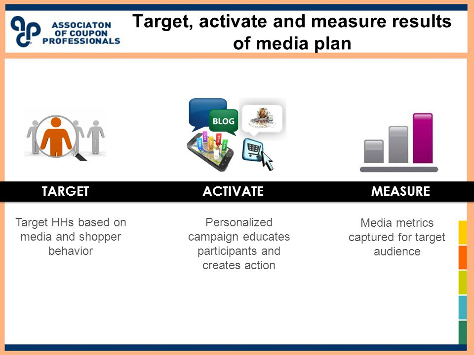Target, activate and measure results of media plan TARGETACTIVATEMEASURE Personalized campaign educates participants and creates action Media metrics captured for target audience Target HHs based on media and shopper behavior