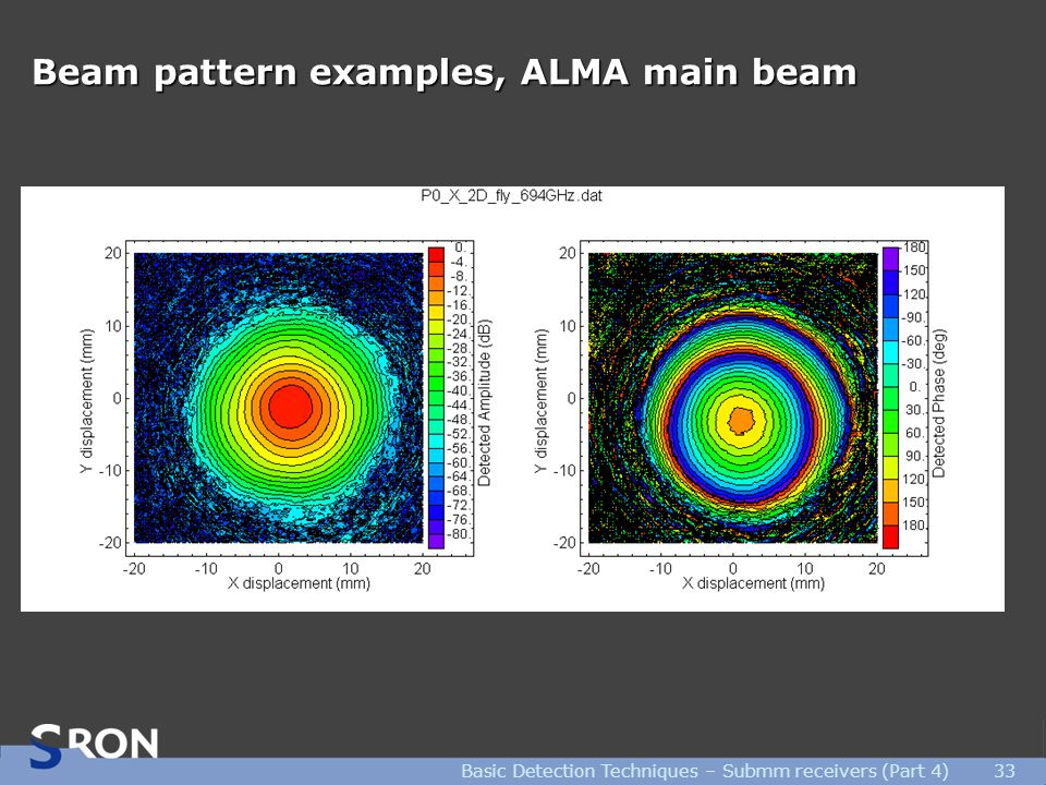 Basic Detection Techniques – Submm receivers (Part 4)33 Beam pattern examples, ALMA main beam