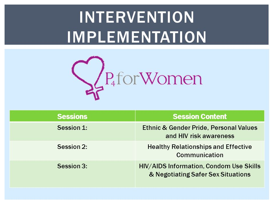 INTERVENTION IMPLEMENTATION SessionsSession Content Session 1:Ethnic & Gender Pride, Personal Values and HIV risk awareness Session 2:Healthy Relationships and Effective Communication Session 3:HIV/AIDS Information, Condom Use Skills & Negotiating Safer Sex Situations