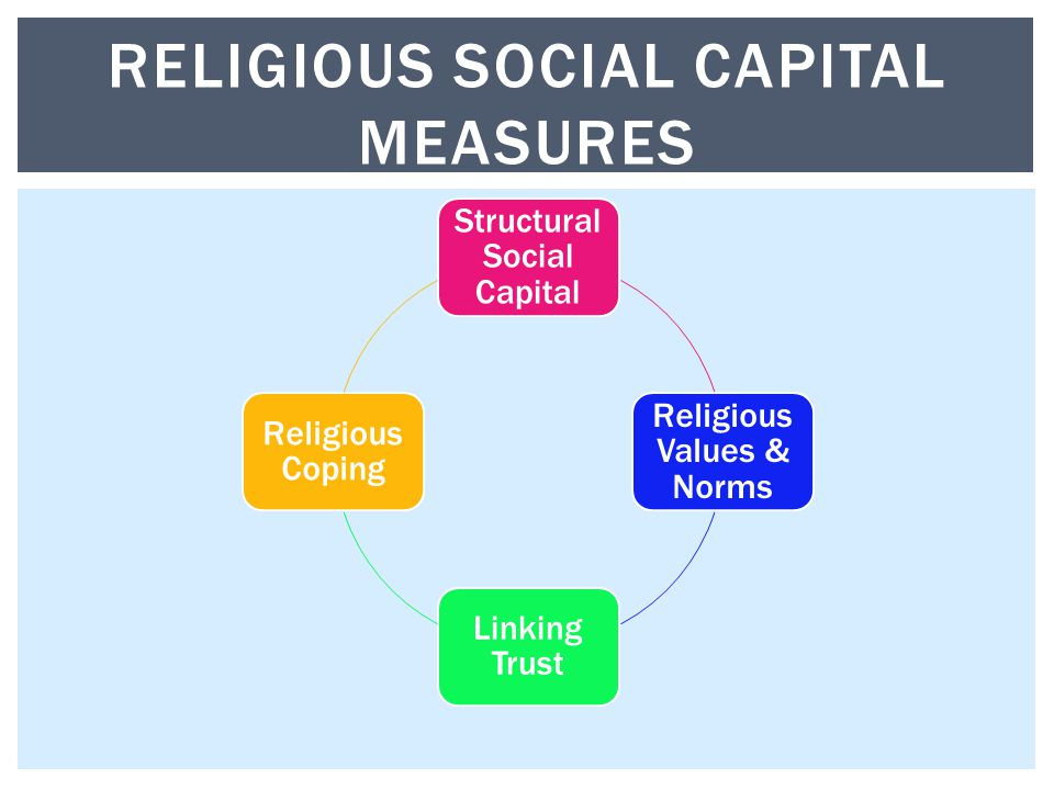 Structural Social Capital Religious Values & Norms Linking Trust Religious Coping RELIGIOUS SOCIAL CAPITAL MEASURES