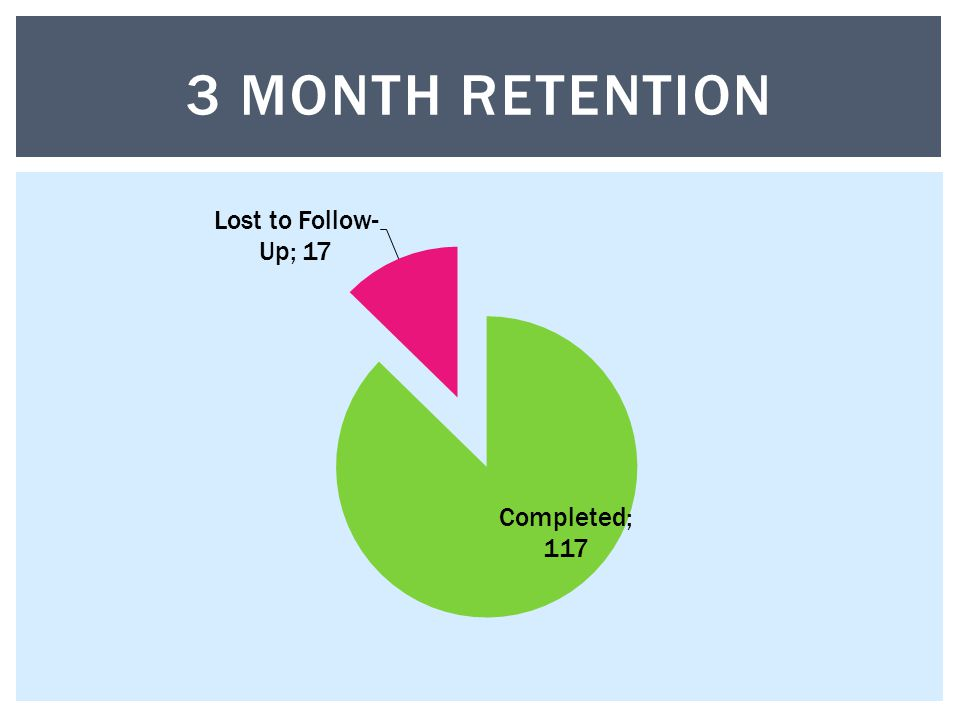 3 MONTH RETENTION