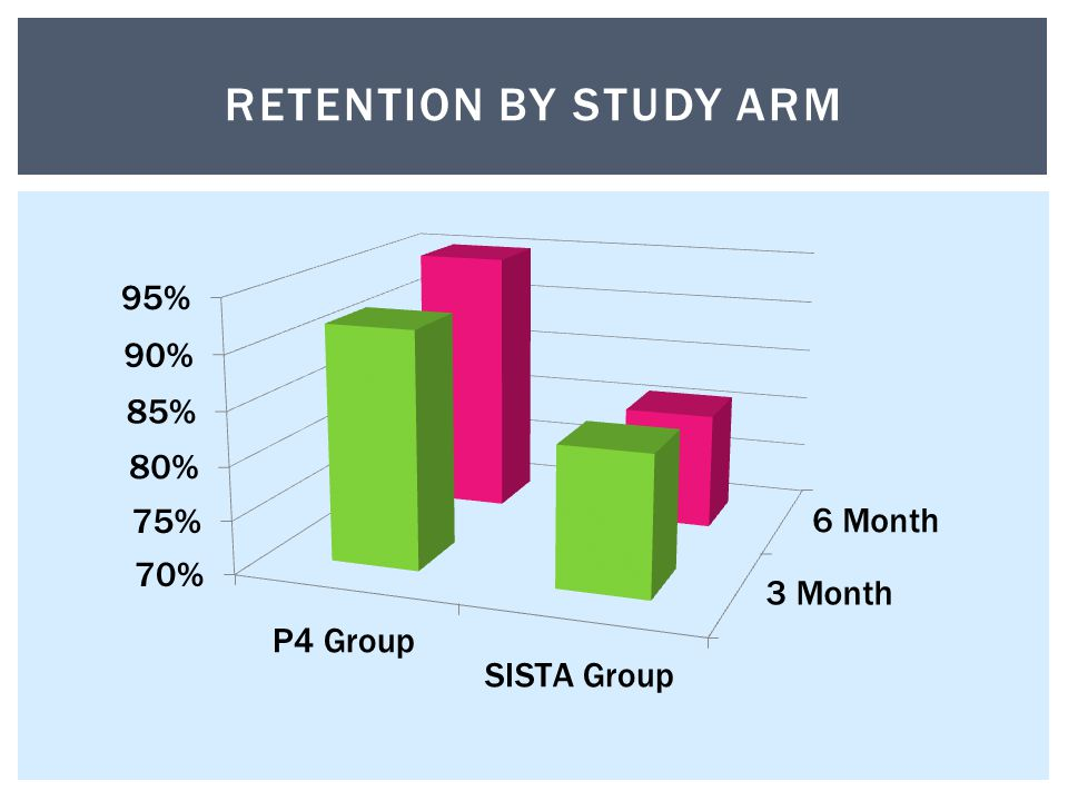 RETENTION BY STUDY ARM