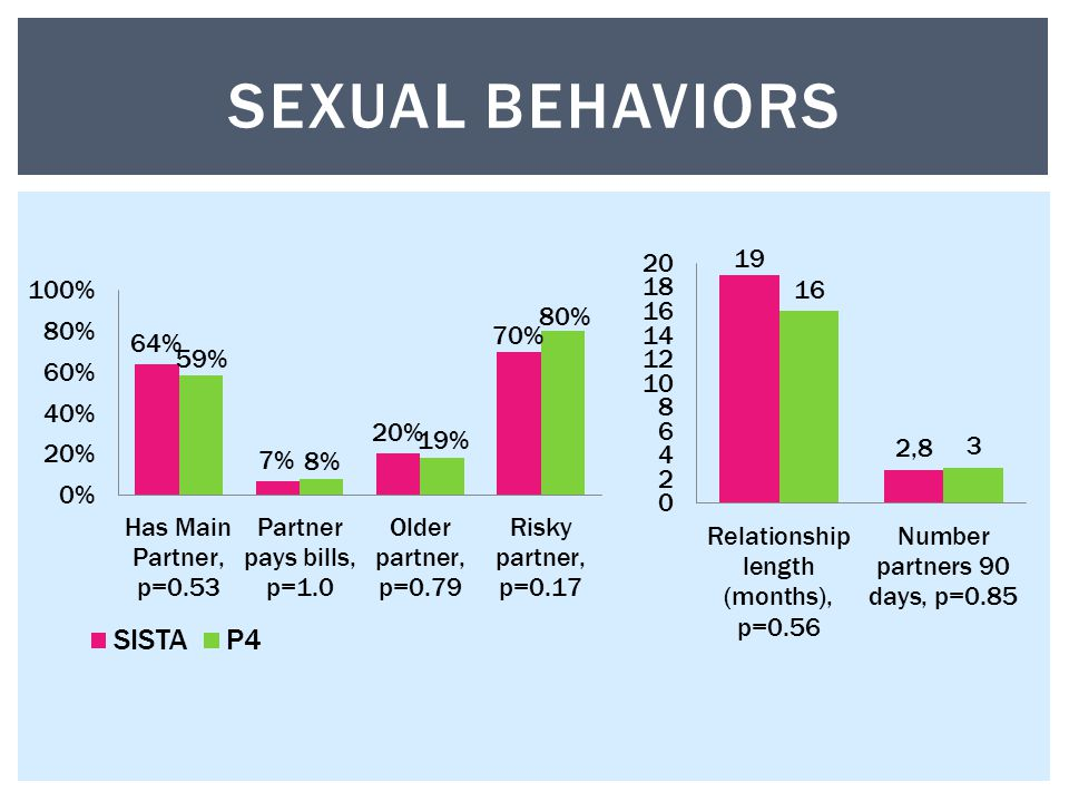 SEXUAL BEHAVIORS