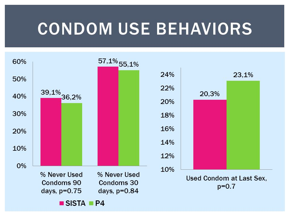 CONDOM USE BEHAVIORS