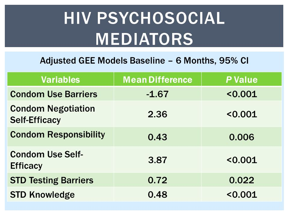 VariablesMean DifferenceP Value Condom Use Barriers -1.67<0.001 Condom Negotiation Self-Efficacy 2.36<0.001 Condom Responsibility Condom Use Self- Efficacy 3.87<0.001 STD Testing Barriers STD Knowledge 0.48<0.001 HIV PSYCHOSOCIAL MEDIATORS Adjusted GEE Models Baseline – 6 Months, 95% CI
