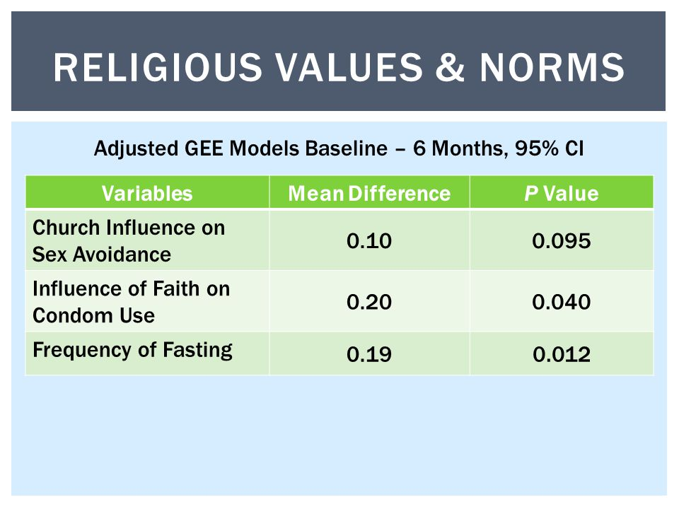 VariablesMean DifferenceP Value Church Influence on Sex Avoidance Influence of Faith on Condom Use Frequency of Fasting RELIGIOUS VALUES & NORMS Adjusted GEE Models Baseline – 6 Months, 95% CI