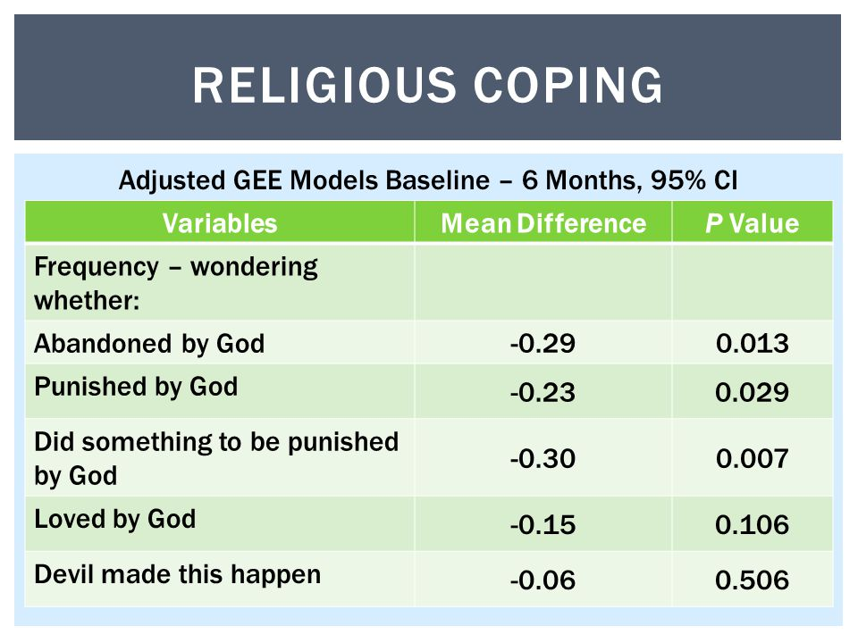 VariablesMean DifferenceP Value Frequency – wondering whether: Abandoned by God Punished by God Did something to be punished by God Loved by God Devil made this happen RELIGIOUS COPING Adjusted GEE Models Baseline – 6 Months, 95% CI