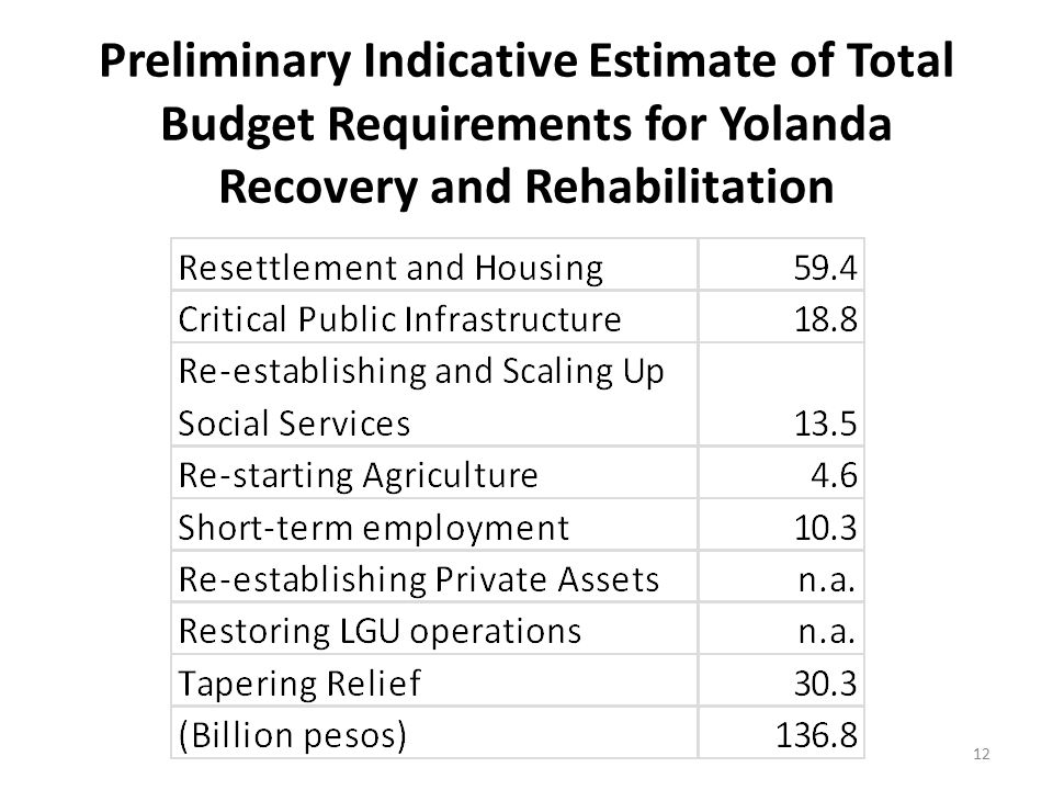 Preliminary Indicative Estimate of Total Budget Requirements for Yolanda Recovery and Rehabilitation 12