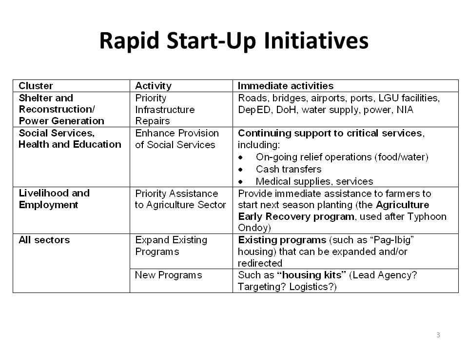 Rapid Start-Up Initiatives 3