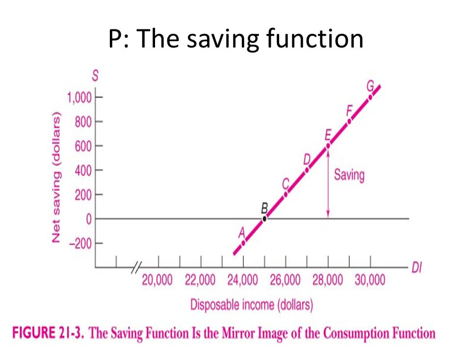 P: The saving function
