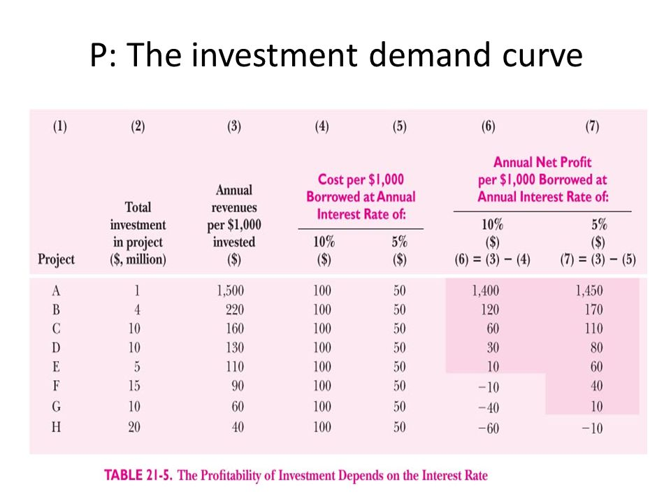 P: The investment demand curve