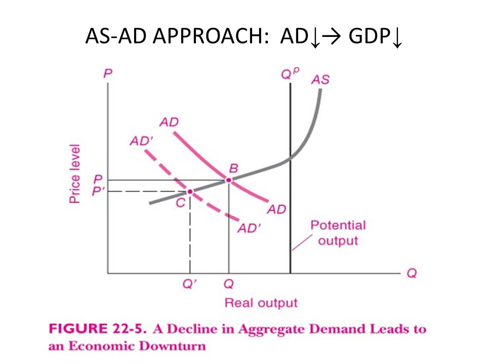 AS-AD APPROACH: AD ↓ → GDP ↓