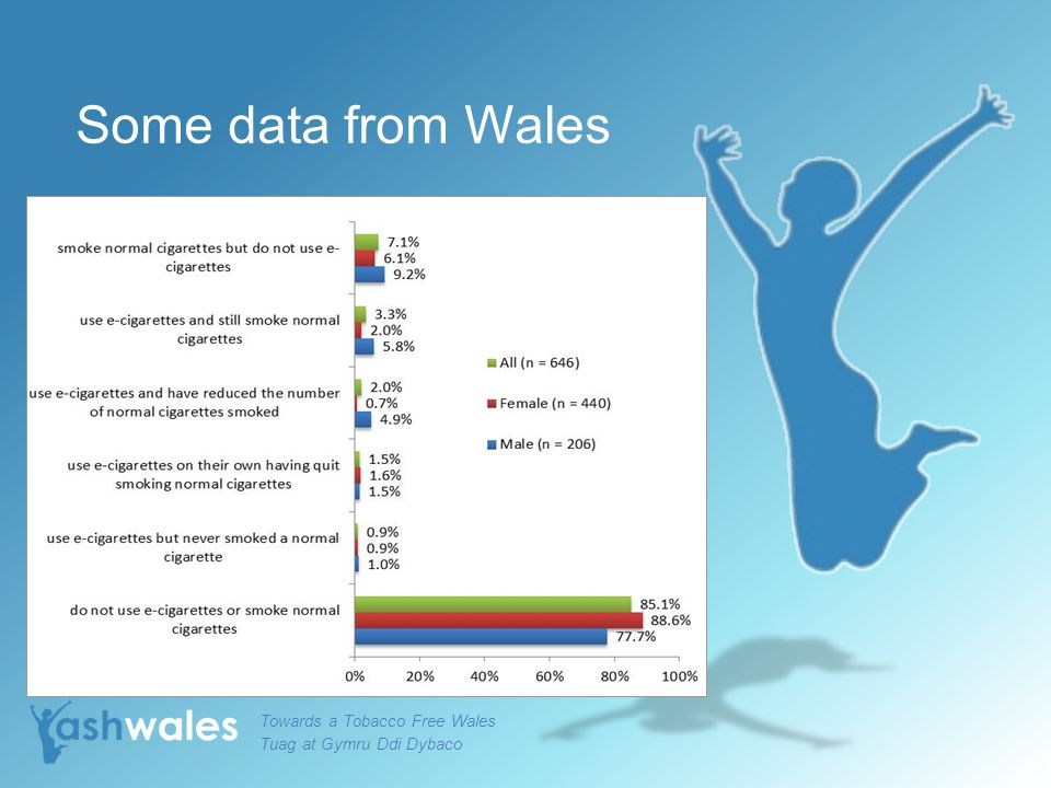 Some data from Wales Towards a Tobacco Free Wales Tuag at Gymru Ddi Dybaco