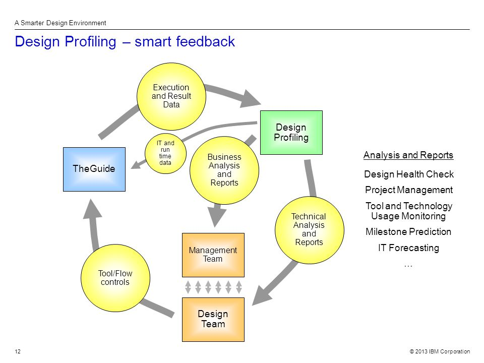 © 2013 IBM Corporation A Smarter Design Environment 12 Design Profiling – smart feedback Analysis and Reports Design Health Check Project Management Tool and Technology Usage Monitoring Milestone Prediction IT Forecasting … TheGuide Design Profiling Design Team Execution and Result Data Tool/Flow controls Management Team Business Analysis and Reports Technical Analysis and Reports IT and run time data