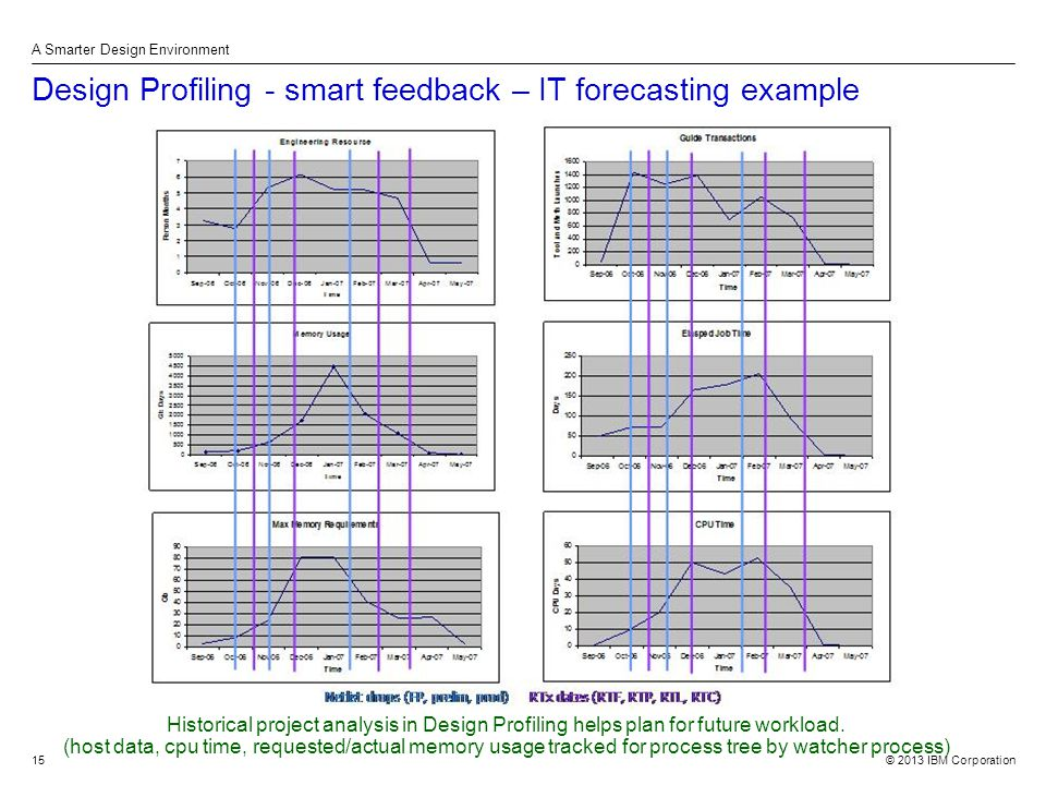 © 2013 IBM Corporation A Smarter Design Environment 15 Design Profiling - smart feedback – IT forecasting example Historical project analysis in Design Profiling helps plan for future workload.