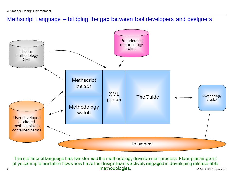 © 2013 IBM Corporation A Smarter Design Environment 8 Methscript Language – bridging the gap between tool developers and designers TheGuide Pre-released methodology XML Designers Methscript parser User developed or altered methscript with contained parms Hidden methodology XML Methodology display Methodology watch XML parser The methscript language has transformed the methodology development process.